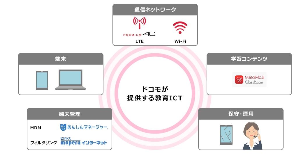 自治体ピッチ NTTドコモ
