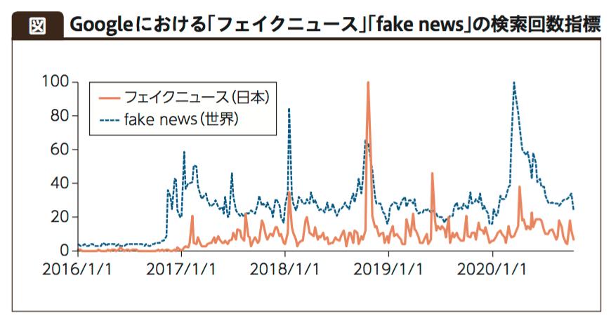 フェイクニュース 検索