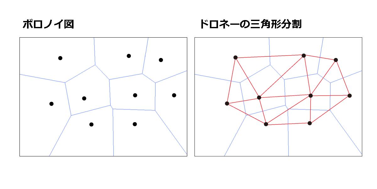 ボロノイ図とドロネーの三角形分割のイメージ