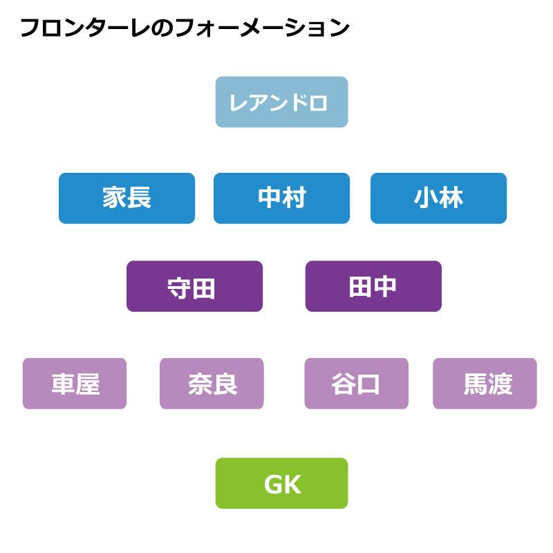 川崎フロンターレのフォーメーション図